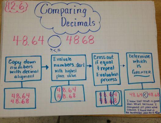 aaaecb4f3562d015332f8d6fdda6205c--th-grade-math-fourth-grade